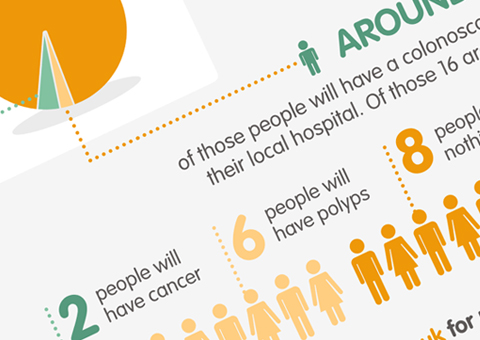 infographic graphic design for nhs bowel cancer screening